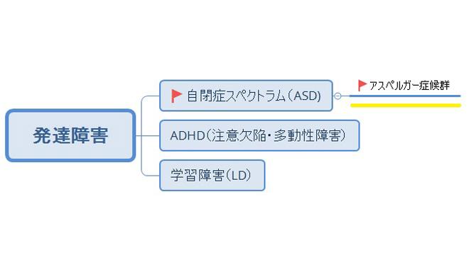 アスペルガー症候群の図