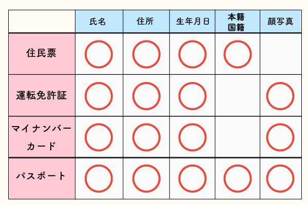 身分証明書の種類と記載事項